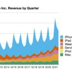 """""""Apple"""" pranešė 2021 m. trečiojo ketvirčio rezultatus: 21,7 mlrd. dolerių pelno nuo 81,4 mlrd. dolerių pajamų, nauji birželio ketvirčio rekordai"""
